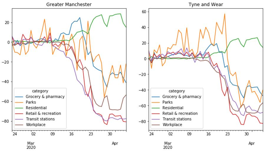 Phone location data during March in Greater Manchester and Tyne and Wear.