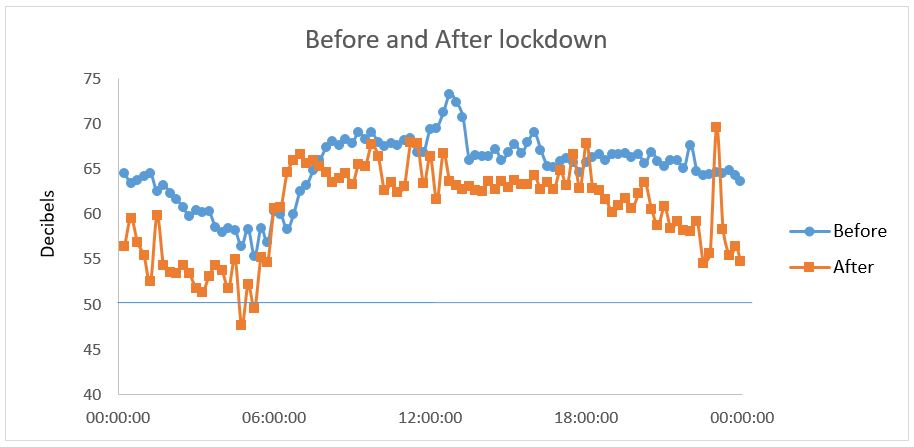 Noise levels: an average Monday compared with the Monday after lockdown