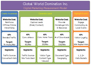 Digital Marketing Measurement Model
