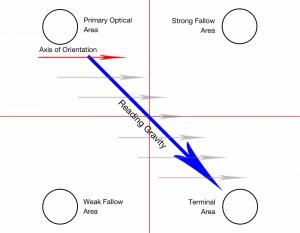 Diagram illustrating design flow 1