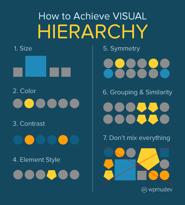 How to achieve visual hierarchy infographic from wpmudev blog. Includes visual examples for 1. Size 2. Colour 3. Contrast 4. Element Style 5. Symmetry 6. GRouping and Similarity 7. Don't mix everything
